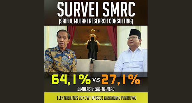 Elektabilitas Jokowi Meroket, Gerindra: Itu Survei Jadi-jadian!