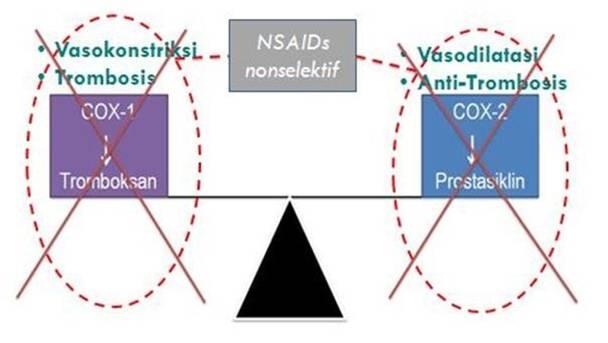 NSAIDs selektif vs nonselektif