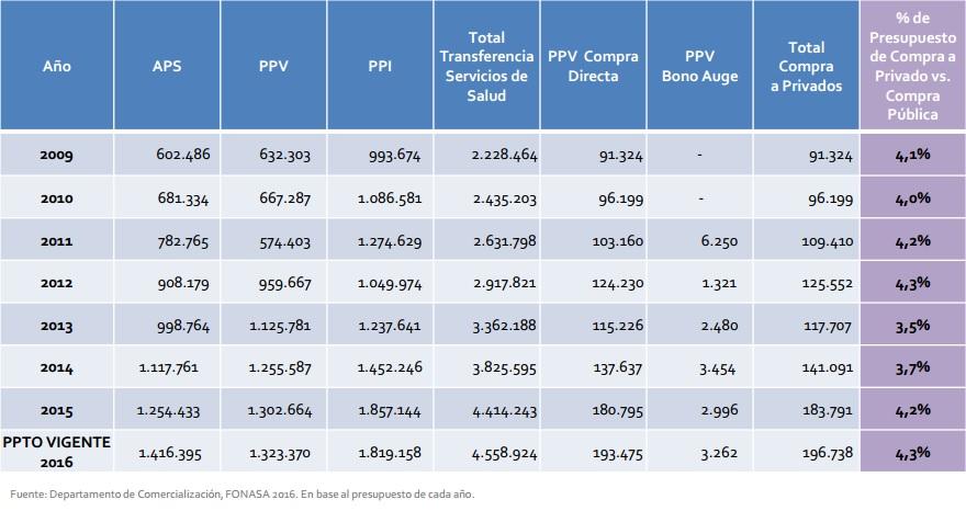 Ilustración 1: Evolución de la compra de prestaciones de Fonasa en el sector público y privado (2009-2016) en MM$ de cada año. Fuente Departamento de Comercialización Fonasa.