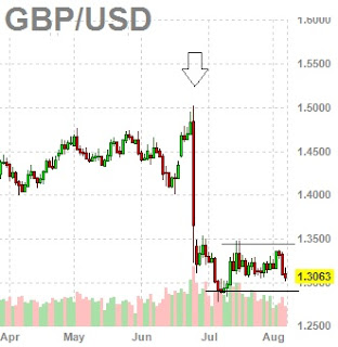 Sterling to plunge further analysts warn