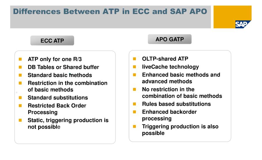 Sap Scm Apo Snc Ibp Differences Between Atp In Ecc And Apo