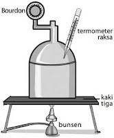 Percobaan: Hubungan Suhu dan Tekanan