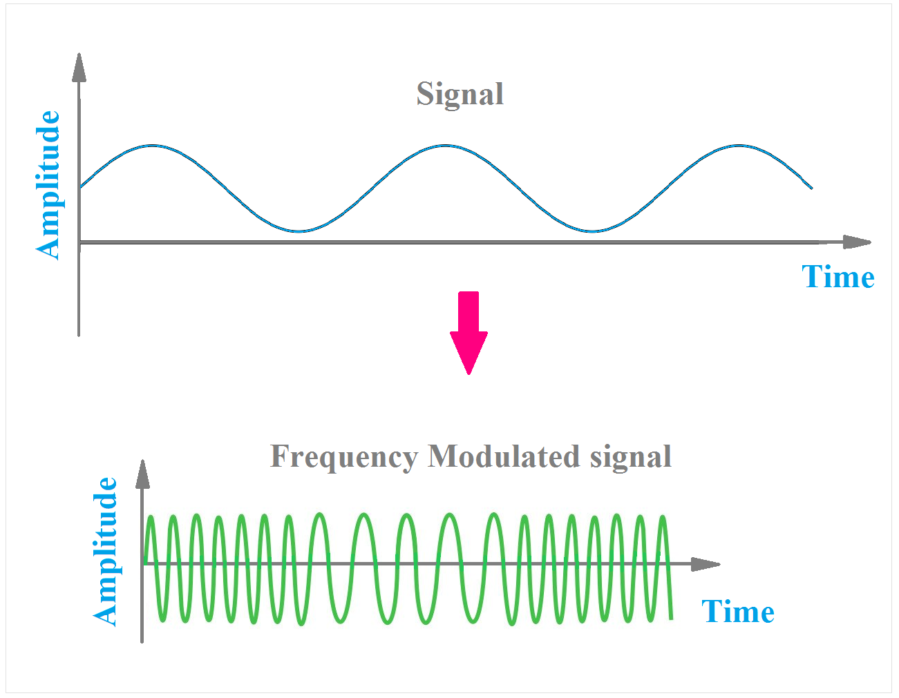 BEST] Applications, Advantages of FM or Frequency Modulation