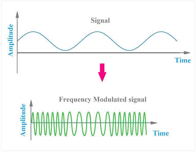 Frequency Modulation(FM), FM Waveform