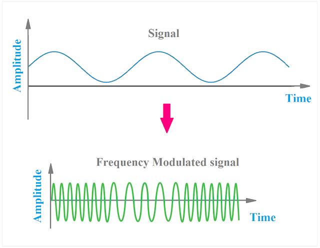 Frequency Modulation(FM), FM Waveform