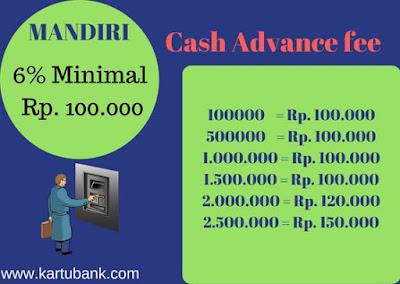 Grafik Biaya Tarik Tunai Kartu Kredit Mandiri