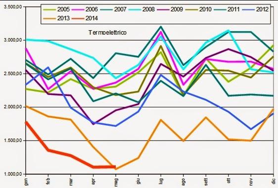 gas2014maggio 4 Verso la Bancarotta: Che Ci Frega di Putin, Sempre ai Minimi il Consumo di Gas Naturale a Maggio 2014