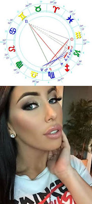 Wiki CARMEN ORTEGA birth chart horoscope and personality traits