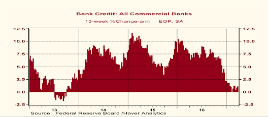 Although the Recent Weakness in Bank Credit Growth May Not Be a Concern to Others, It Is to Me