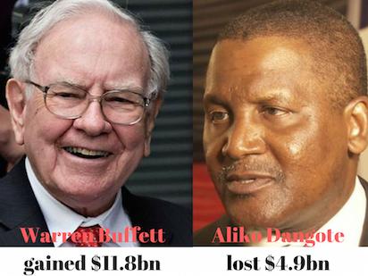 Warren Buffett Gains $11.8bn as Dangote Loses $4.9bn in 2016