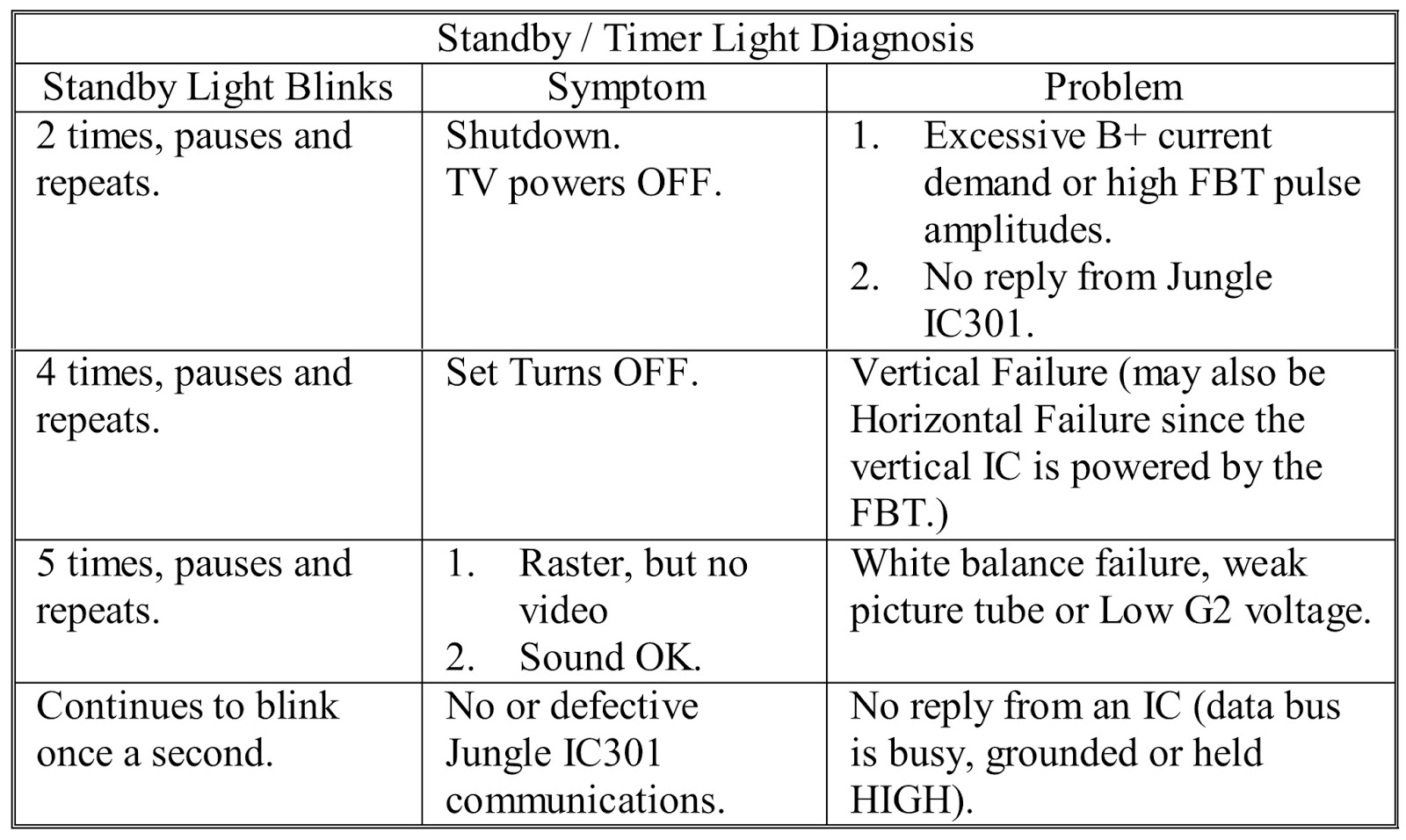 sony trinitron standby light blinking - Video Search ...