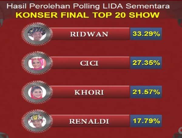hasil LIDA Liga Dangdut Indonesia Tadi Malam 23 Maret 2018