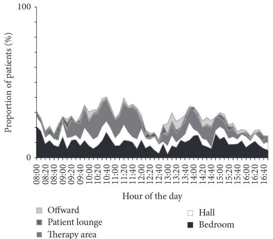 図:脳卒中患者が日中過ごす場所