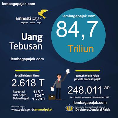 statistik amnesti pajak