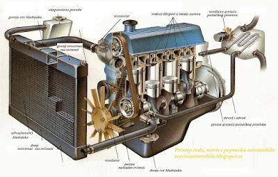 sistem za hladjenje motora
