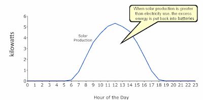 Solar PV system output varies during the day