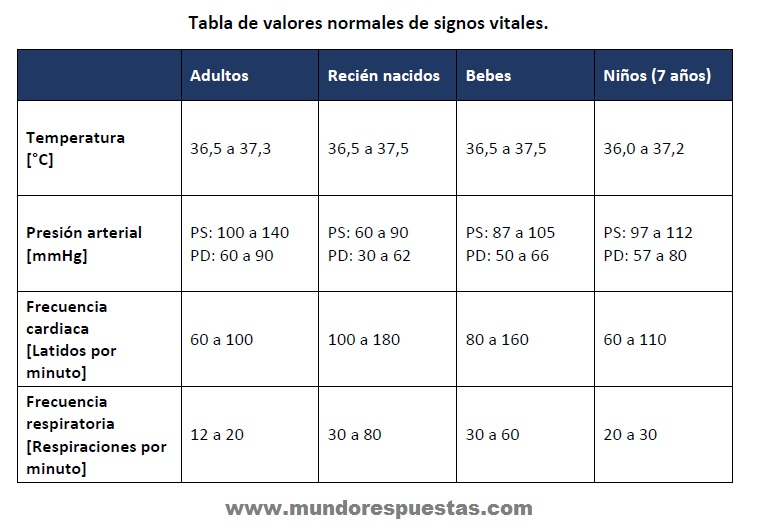 los valores normales de pulso