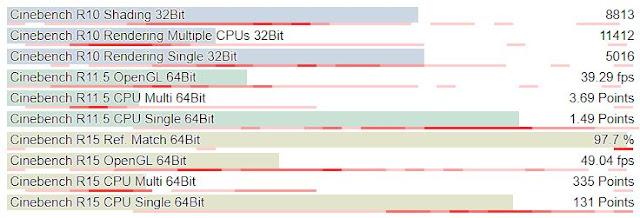 Spesifikasi Asus VivoBook S15 S510UQ - benchmark