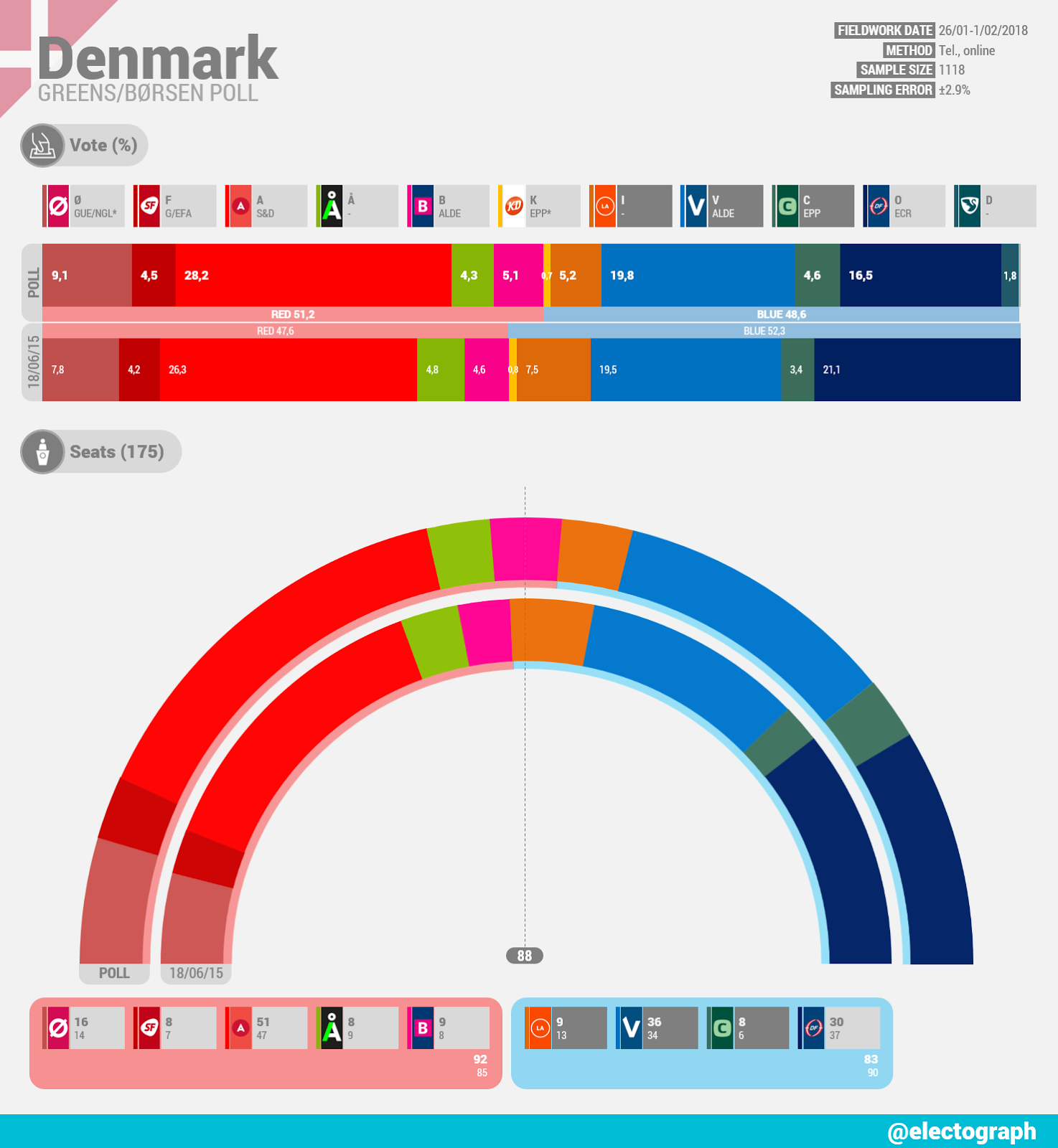 DENMARK Greens poll chart for Børsen, February 2018