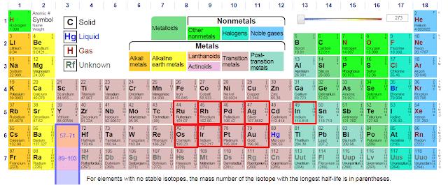The World S 10 Most Precious Metals Intel