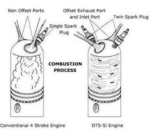 Automobile Technology: DTSI (Digital Twin Spark Ignition