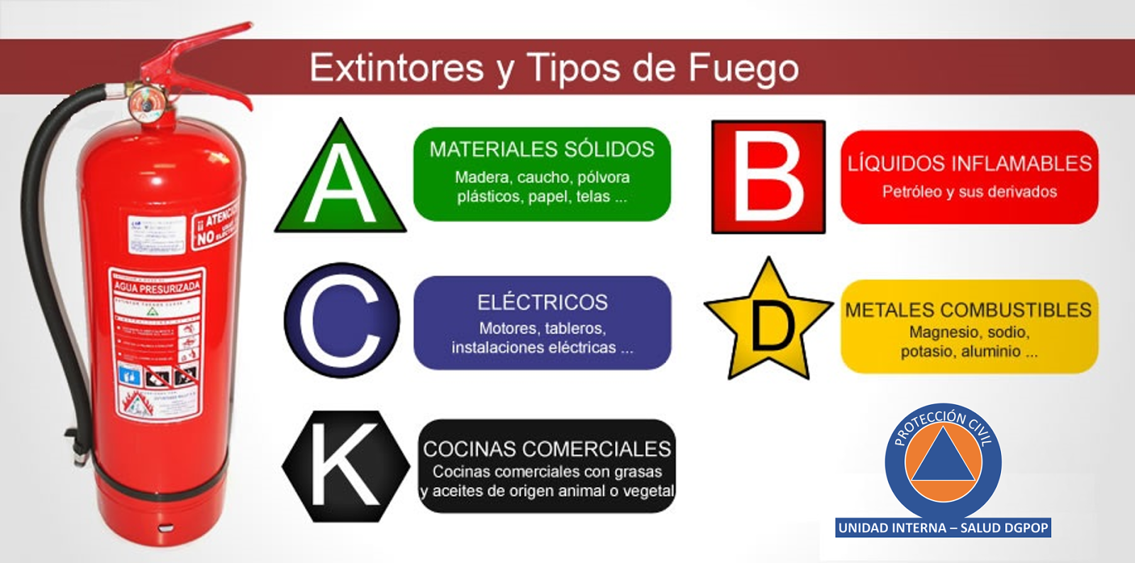 EXTINTORES DE INCENDIO TIPOS PDF DOWNLOAD