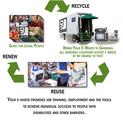 Recycling as a solution to address the problem of e waste