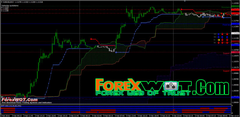 M15 Double Ichimoku Cloud Forex Trend Trading System With Bbands Stop And 4 Mtf Has Bars Indicator