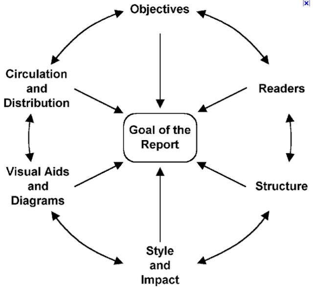 WCA Matters : Report Diagram 1