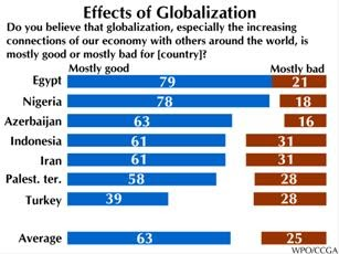 The advantages of globalisation far outweighs its disadvantages. Discuss