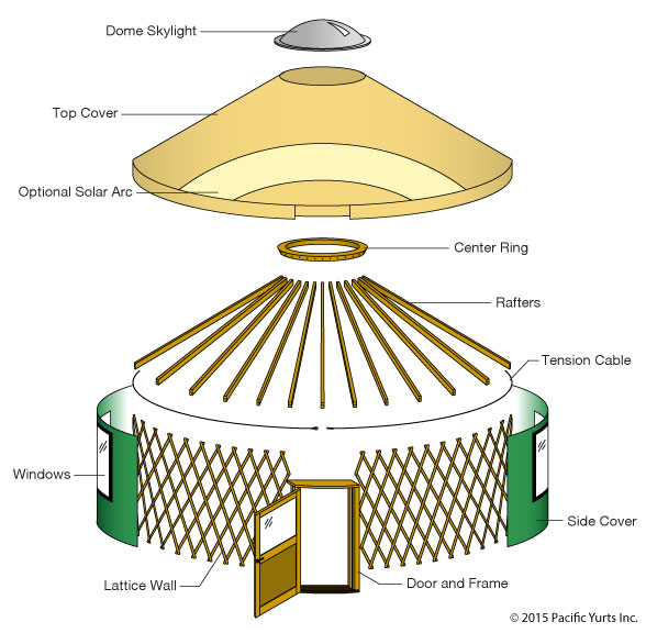 yurt architecture, yurt structure