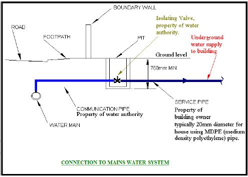 Hot and Cold Water Supply Systems Course - Free PDF Notes