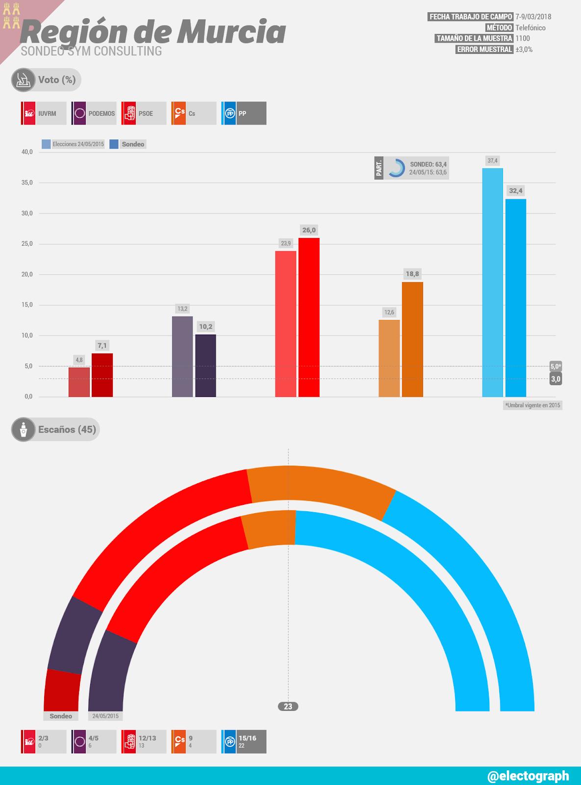 Gráfico de la encuesta para elecciones autonómicas en la Región de Murcia realizada por SyM Consulting en marzo de 2018