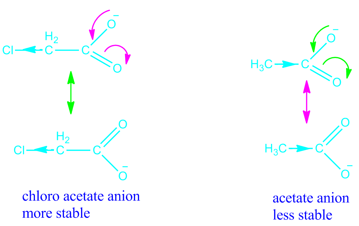 Inductive effect and field effect in organic chemistry
