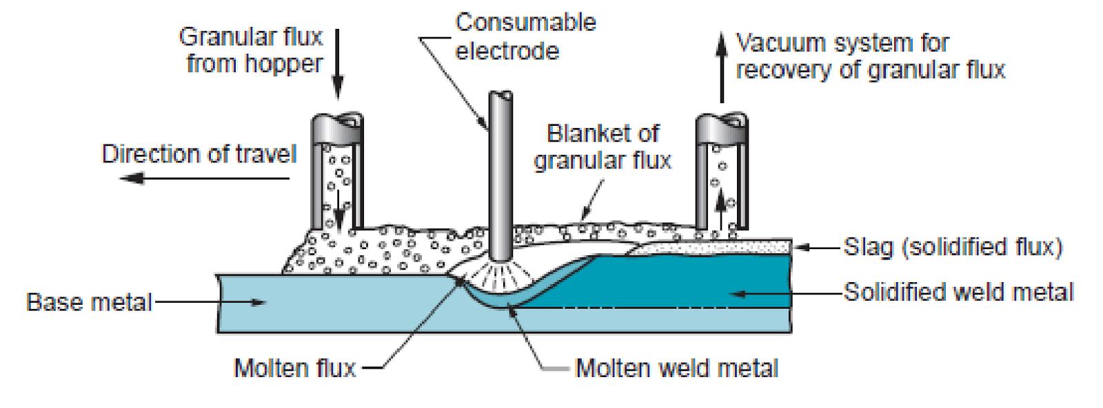 Teknik Mesin Manufaktur Submerged Arc Welding Saw