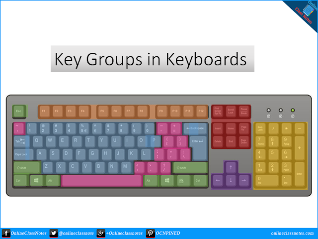 Describe various kinds of key groups in keyboards