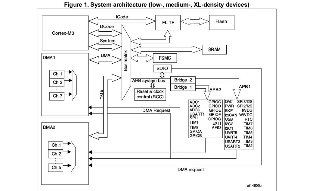 Kartik Madhira: STM32 Cortex M3 Series - [STM32F103C8T6] - #1 - LED
