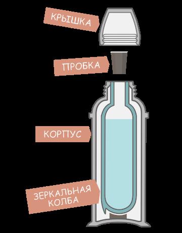 Термос в разрезе