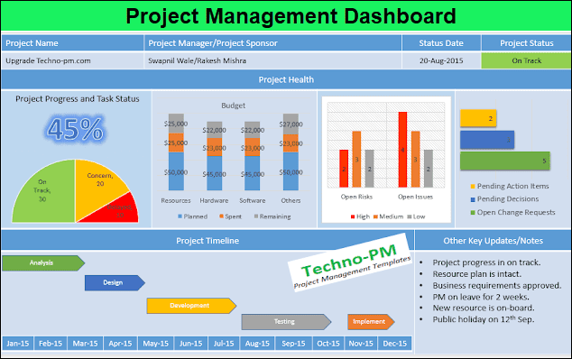 project dashboard template, Project Management Dashboard, project dashboard powerpoint