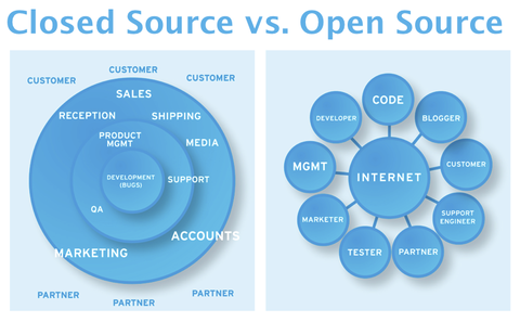 Open closed source systems