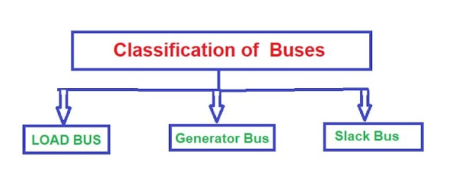 Classification of Power System Buses,types of bus-load bus,generator bus,slack bus