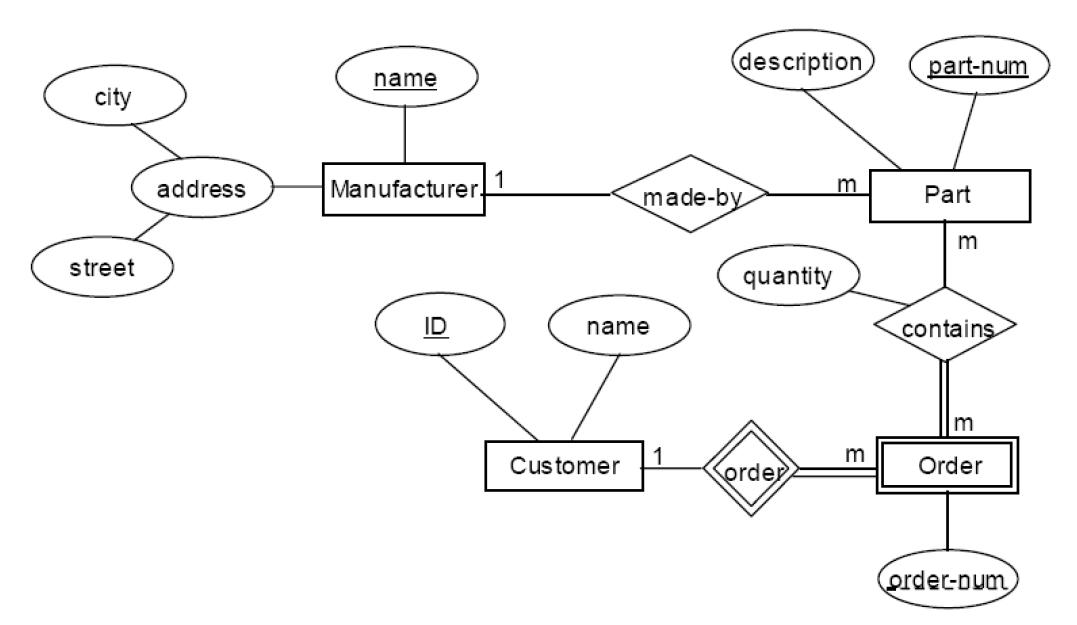 Entity Relationship Diagram To Relational Schema - Exercise 7