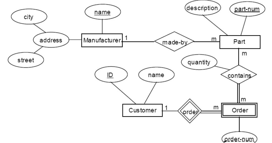 Entity Relationship Diagram To Relational Schema
