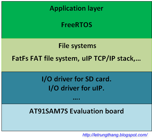 Thang Le: FreeRTOS and Implementation of FAT file system FatFs on SD