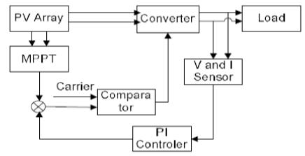 ASOKA TECHNOLOGIES   Simulation and    Analysis    of Perturb