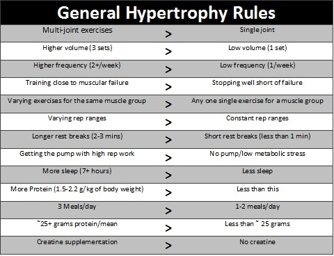 General Rules for Muscle Hypertrophy   Evidence Informed