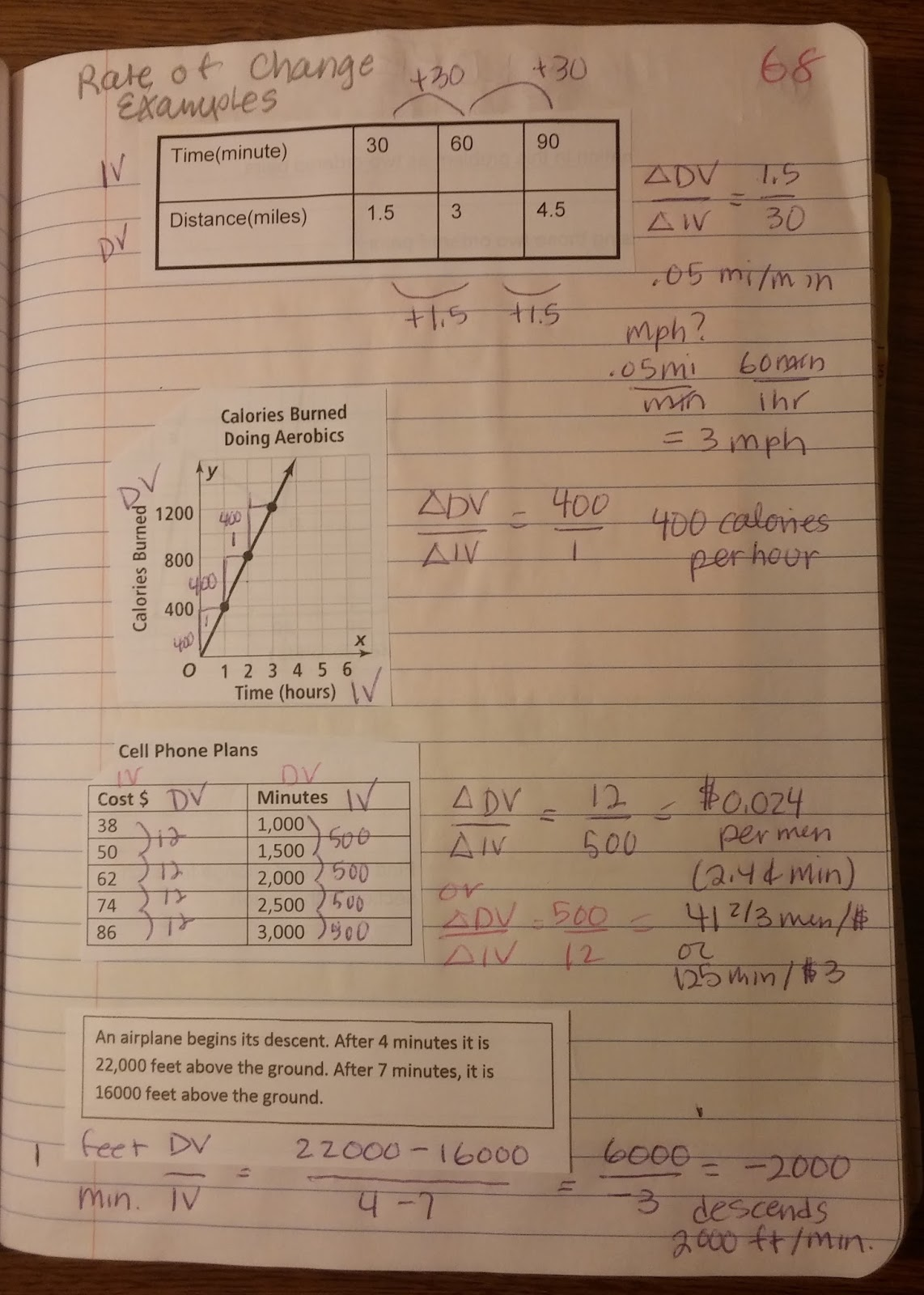 Beautiful Math Rate Of Change Amp Slope