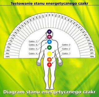 Diagram%2Bstanu%2Benergetycznego%2BCzakr2%2B%2528o%2Bzmienionym%2Brozmiarze%2529 - Energetyczna budowa człowieka - czakry