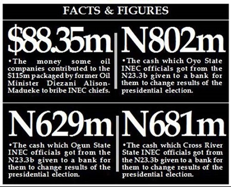 N23.3b Bribe: Bank, INEC officials Refund N408.7m as EFCC Blows Hot...See Shocking Details