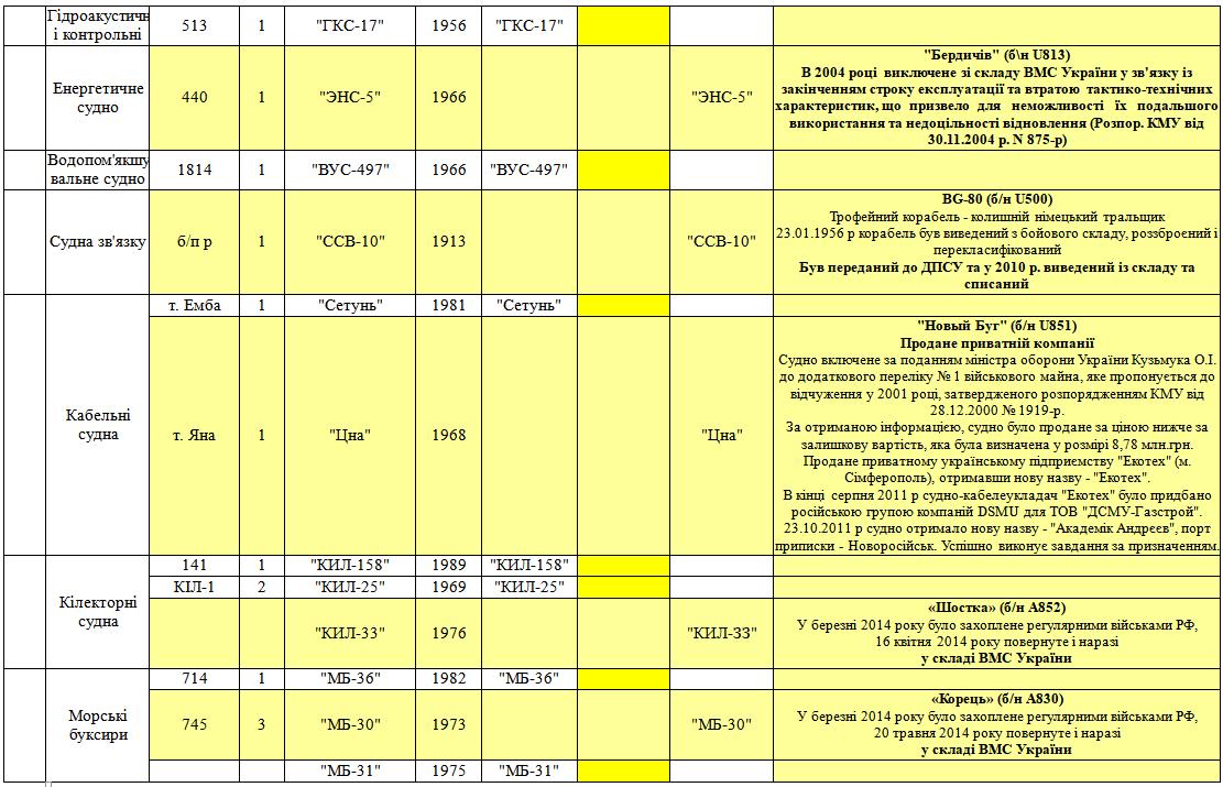 розподіл військових кораблів та суден Чорноморського флоту